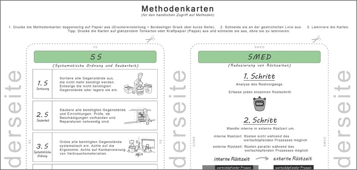 Methodenkarten - 5S, SMED